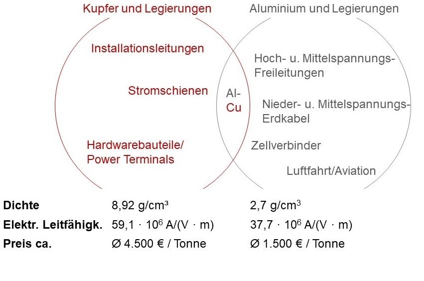 Aluminium Kupfer Werkstoffe gute Leitfähigkeit Festigkeit elektrische mechanische Eigenschaften Festigkeitskennwerte Dichte Gewicht Leichtbau Effizienz Materialpreis Kosten