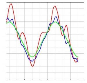 Bauteil-Beanspruchung über der Zeit, grün: ohne dynamische Beanspruchung, rot: dynamisch beanspruchte Feder