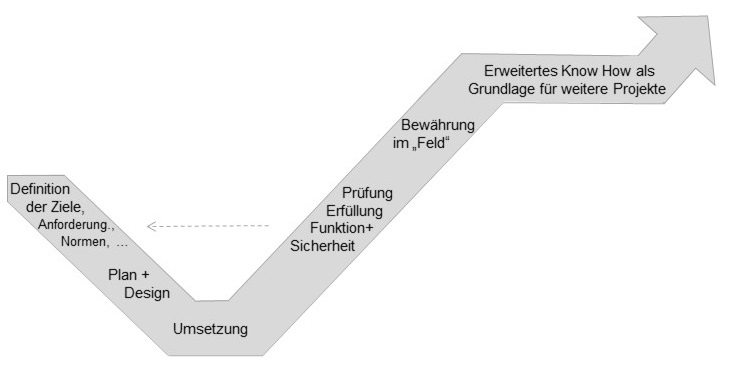 Methoden und Prozesse Entwicklungsprozesse(angelehnt an das