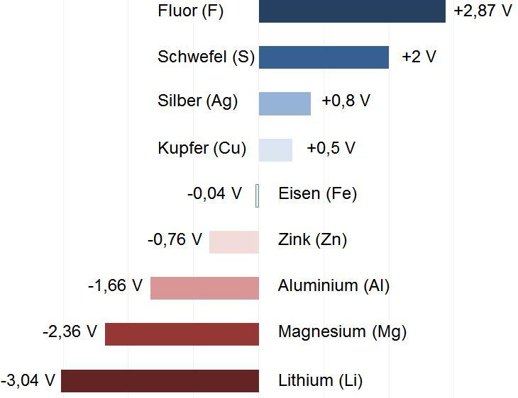 Kontaktkorrosion, Bimetallkorrosion, elektrochemische Korrosion, Verbindungselemente, Steckverbindungen, Beschichtungen, Leichtbauwerkstoffe, Kontaktwerkstoffe, Korrosionsschutzmaßnahmen, Aluminium, Magnesium, Werkstoffkombinationen, Potentialdifferenz, Elektrolyt, Medium, Wasser, Salzwasser