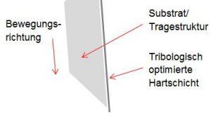Nachschaerfeeffekt Nachschärfeffekt bzw. Selbstschärfeeffekt durch Tragestruktur und tribologisch optimierte Hartschicht
