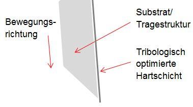 Nachschärfeffekt bzw. Selbstschärfeeffekt durch Tragestruktur und tribologisch optimierte Hartschicht