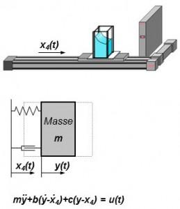 Optimierung der Transportbewegung zur Minimierung des Schwappens und der mechanischen Beanspruchungen durch mathematisches Ersatzmodell